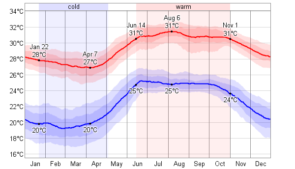 Average monthly weather in Manzanillo, Mexico